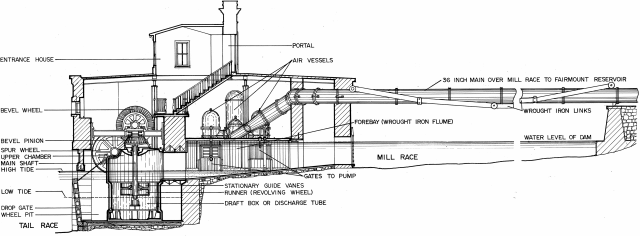 Fairmount_Water_Works_Jonval_Turbine_Cutaway